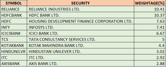 NIFTY 50 Top 10 Holdings
